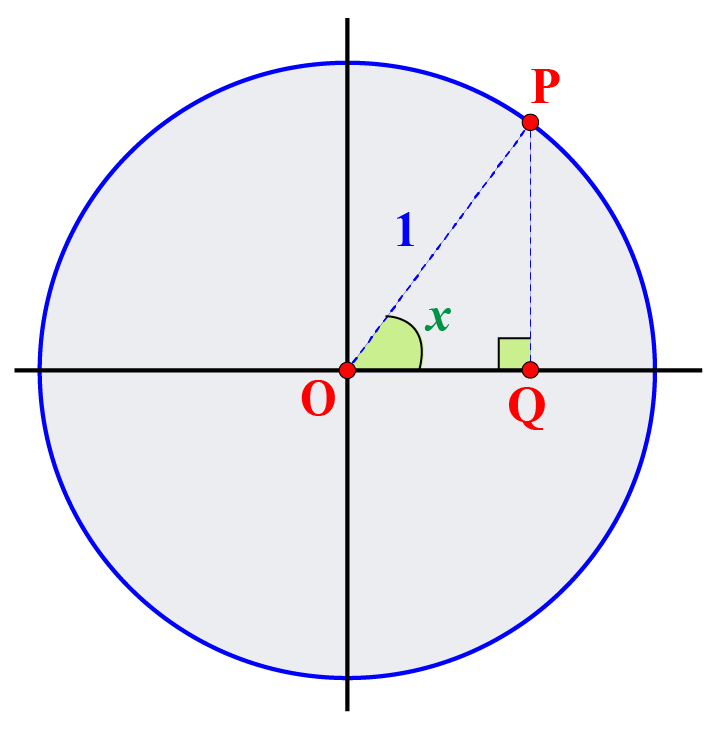 Sec function - one point and one circle