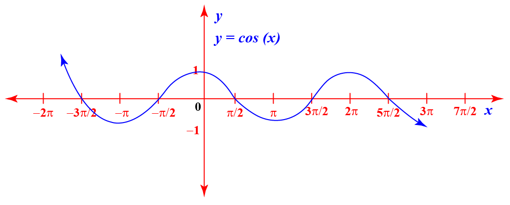 Graph of cosine