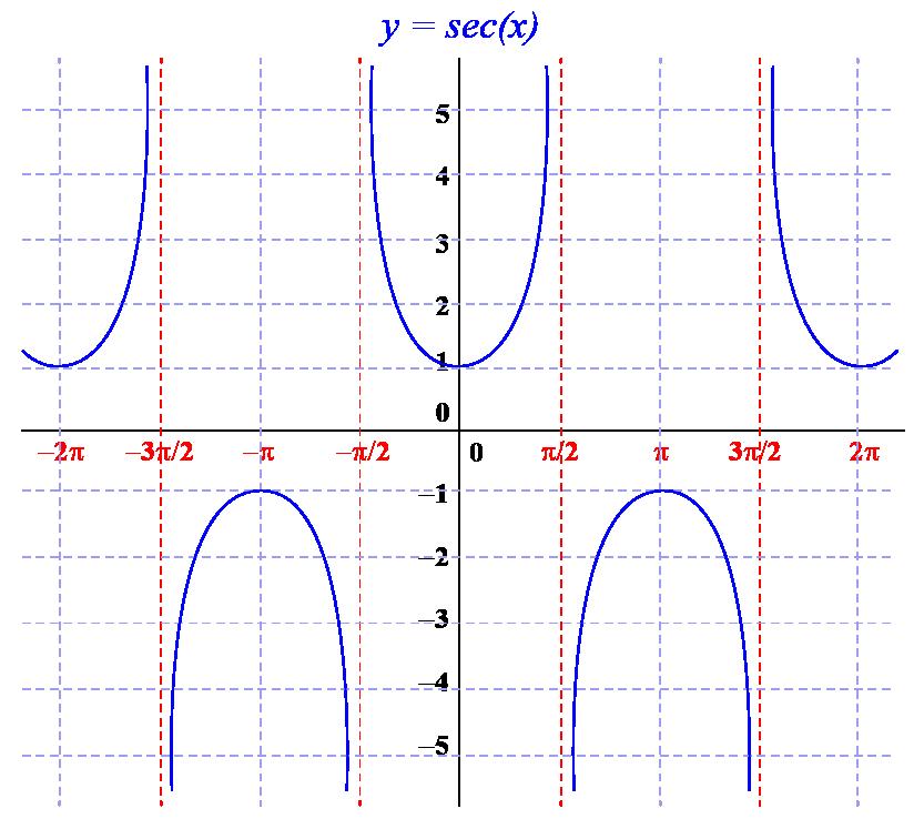 graph of sec(x)