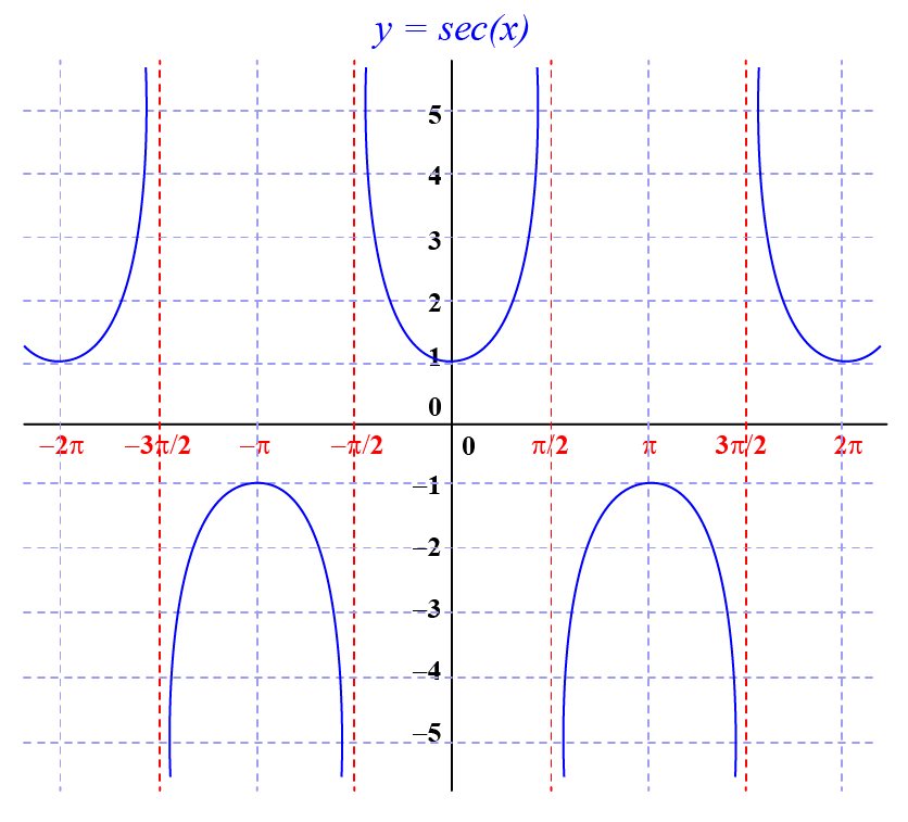 Graphing sec(x)