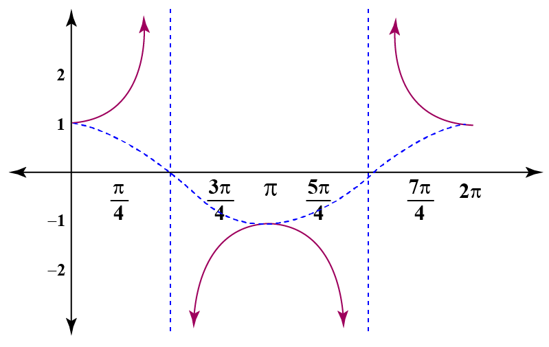 Periodic graph of secant