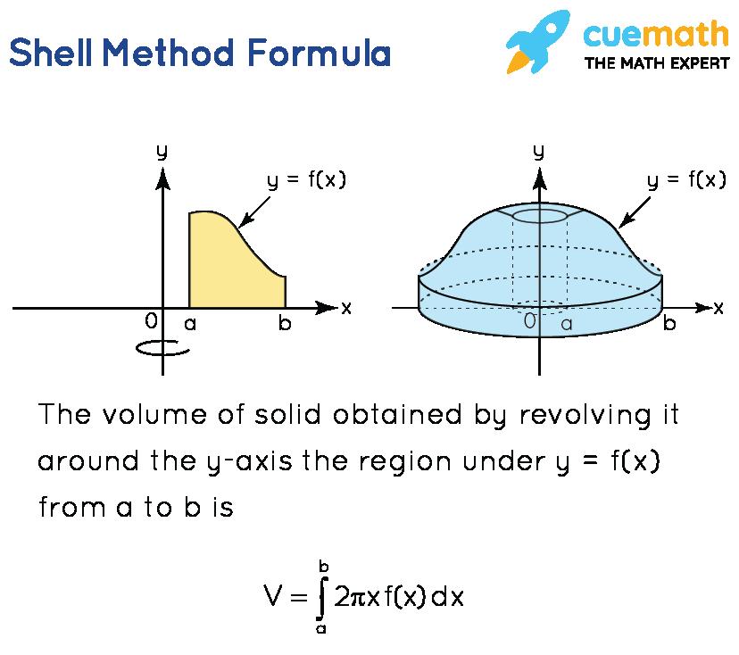 Shell Method Formula
