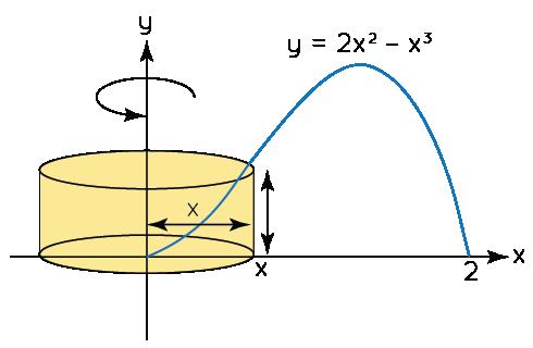 Example 1 on Shell Method