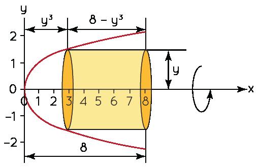 Example 2 on Shell Method