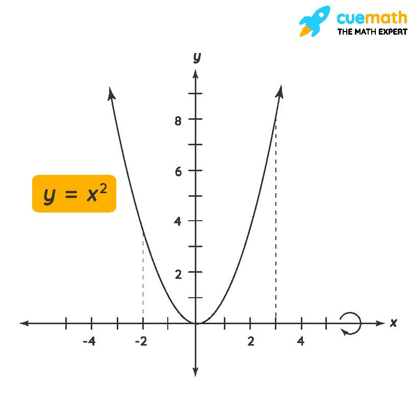 Disk Method Formula Example 1