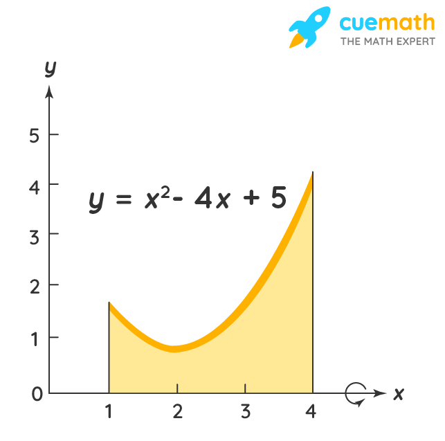 Disk Method Formula Example 2
