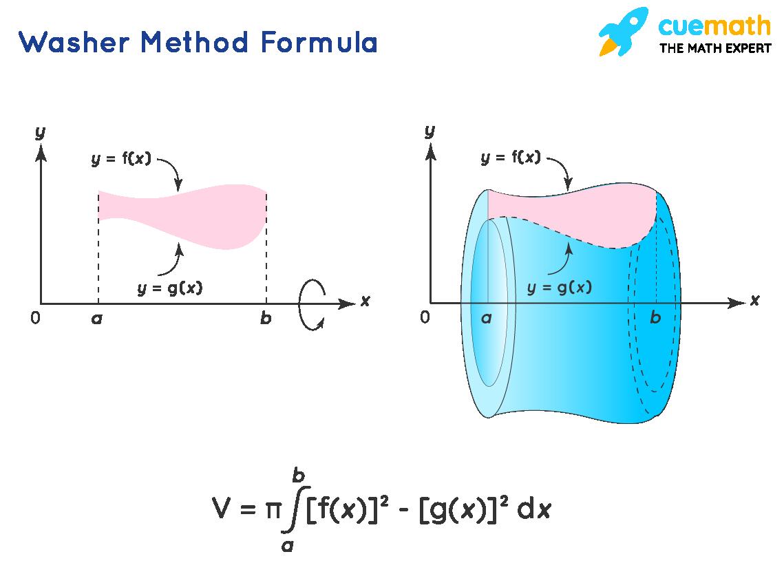 Washer Method Formula
