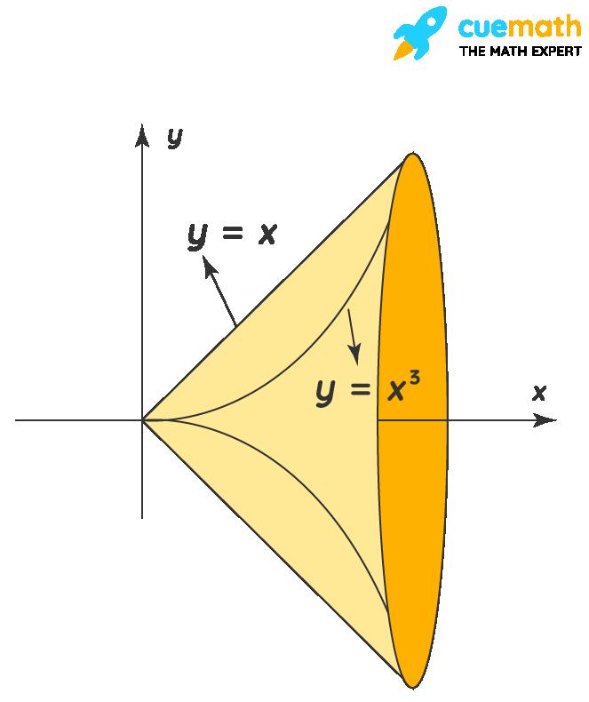 Washer Method Example 1