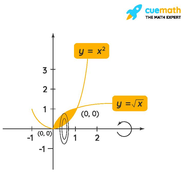 Washer Method Example 2