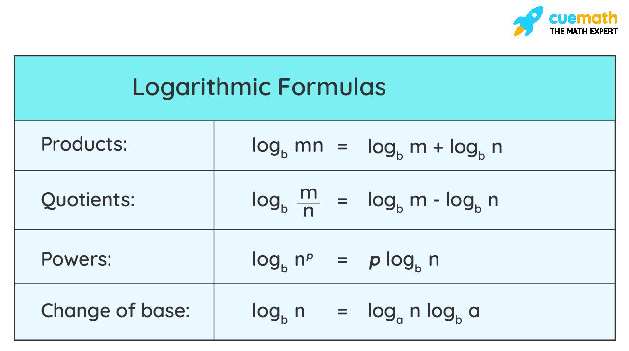 Logarithm Formula Table