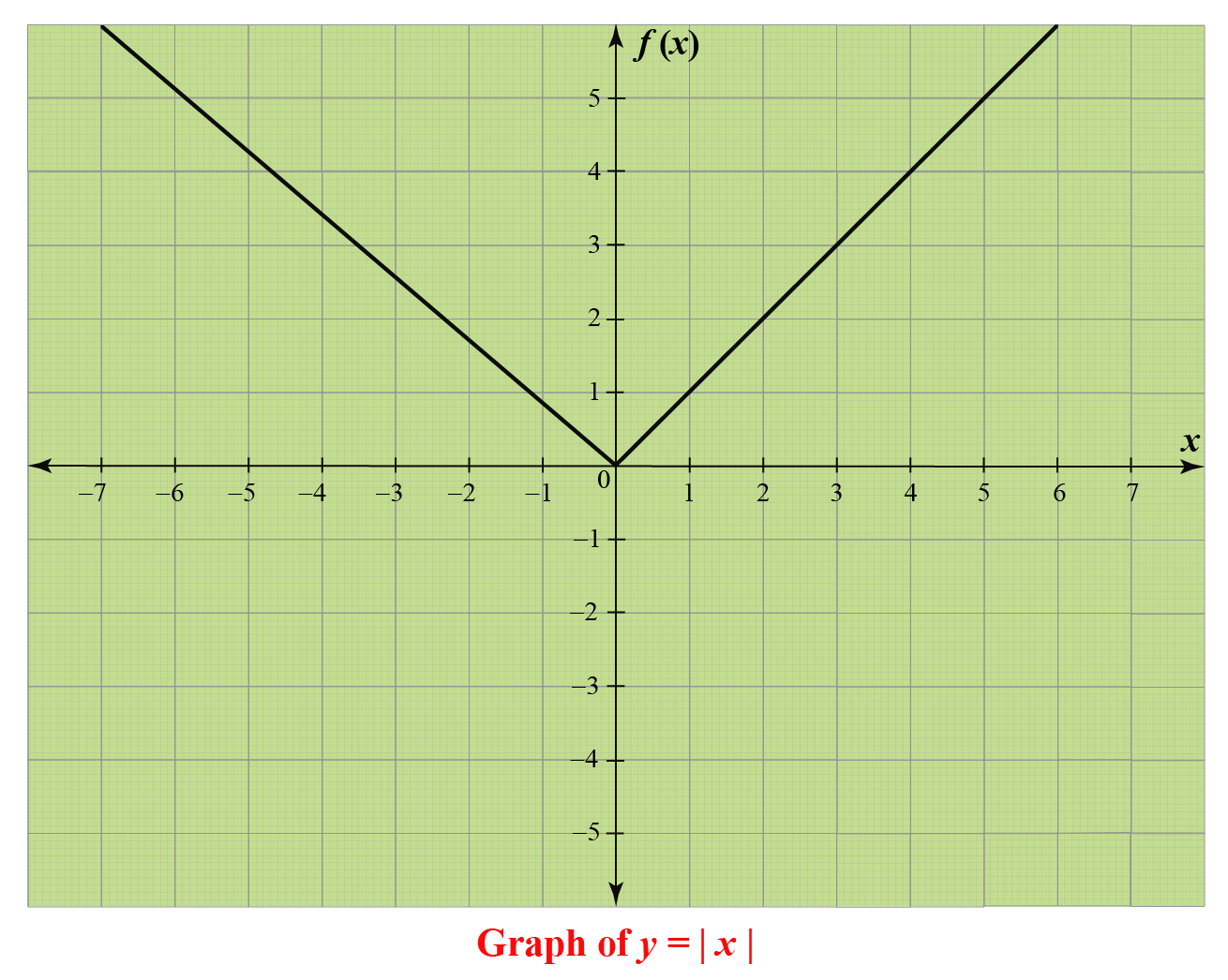 Graph of absolute value function