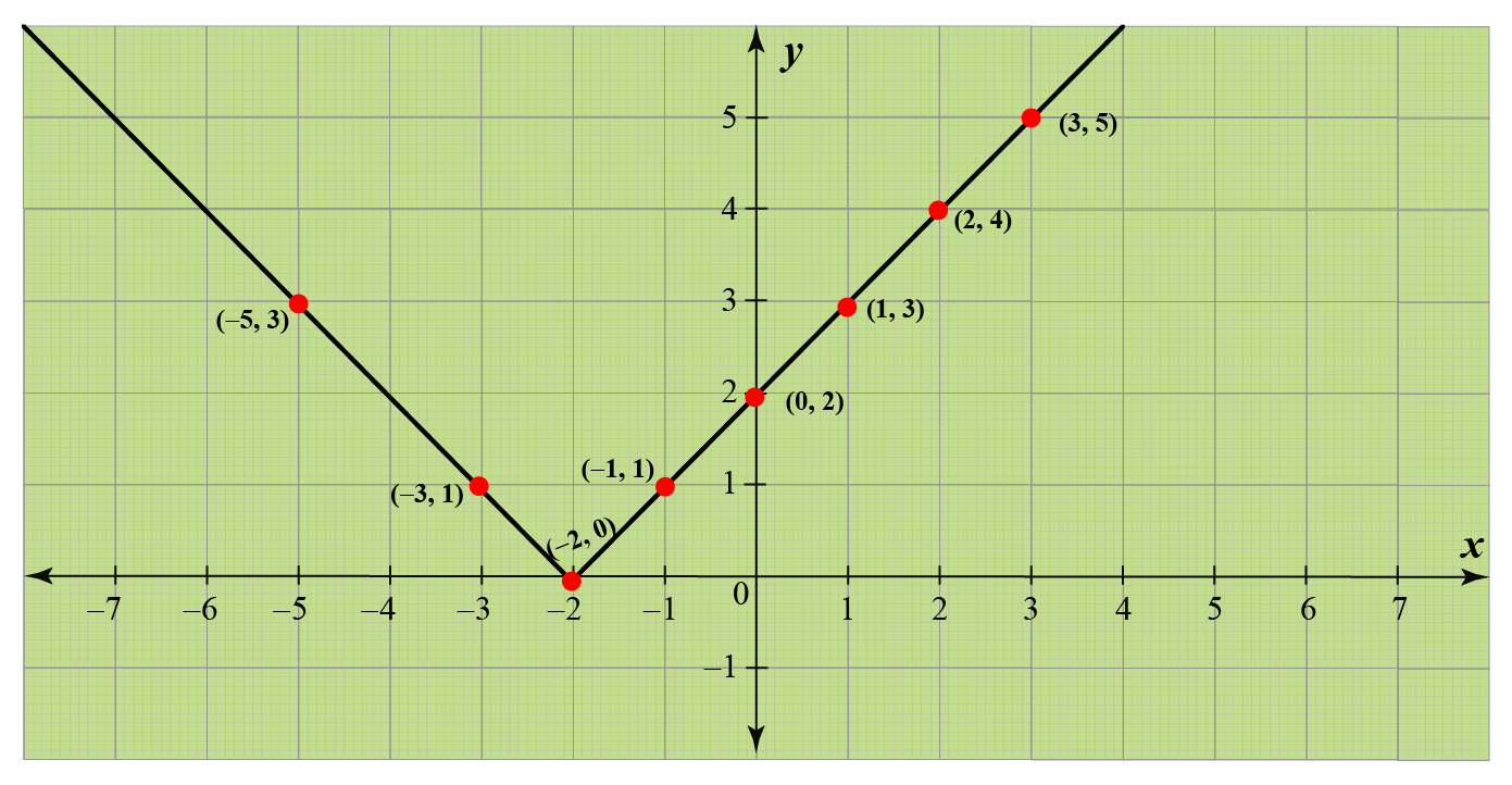Graph of AbsoluteValue Function f(x)=|x+2|