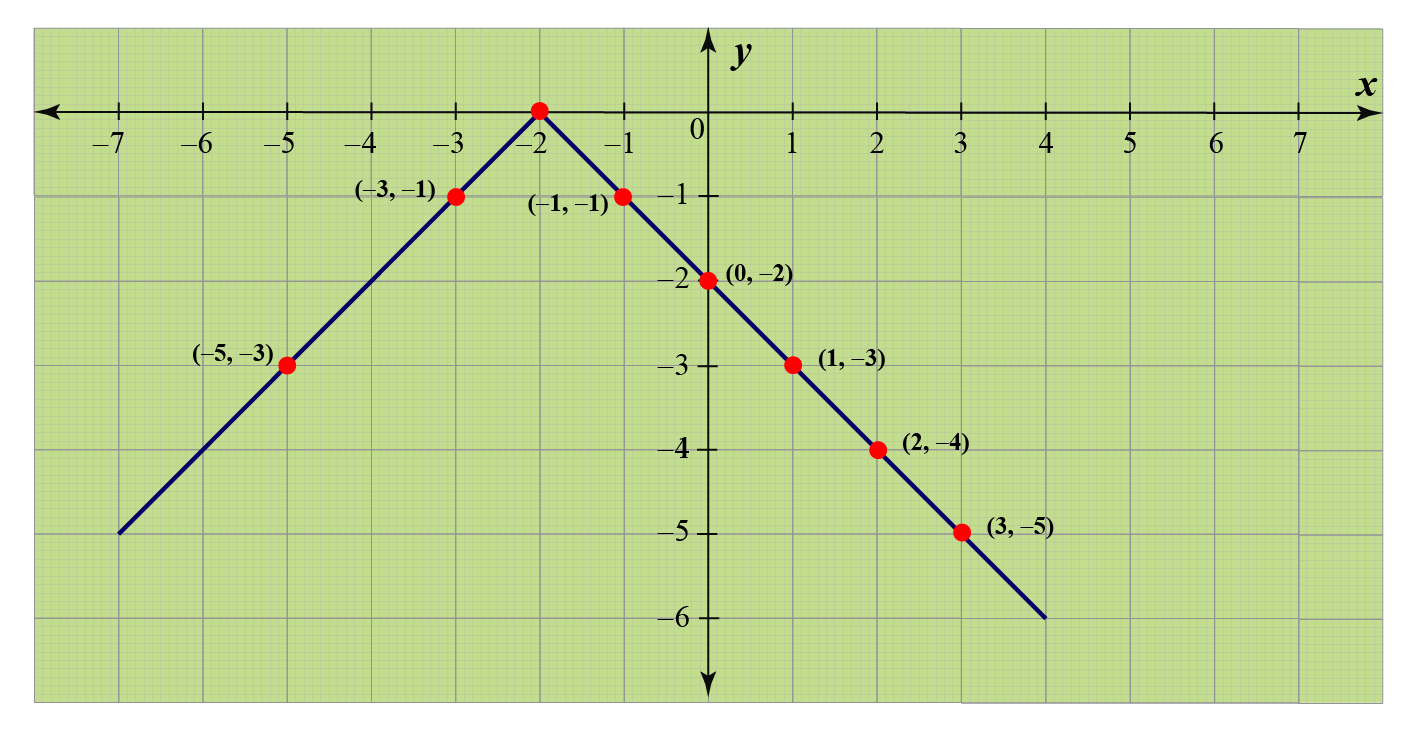 Graph of AbsoluteValue Function f(x)=-|x+2|