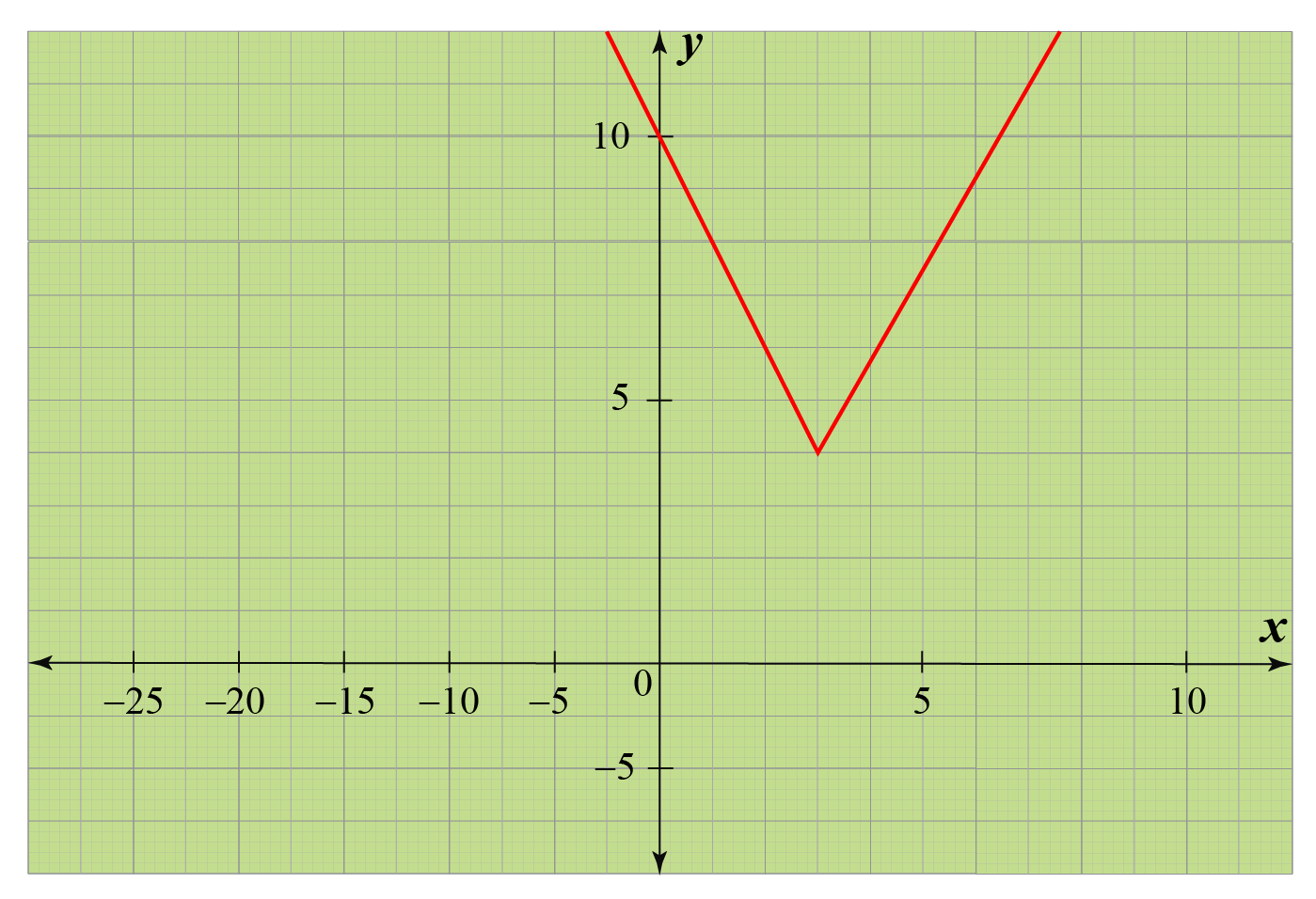 Example of absolute value graph.