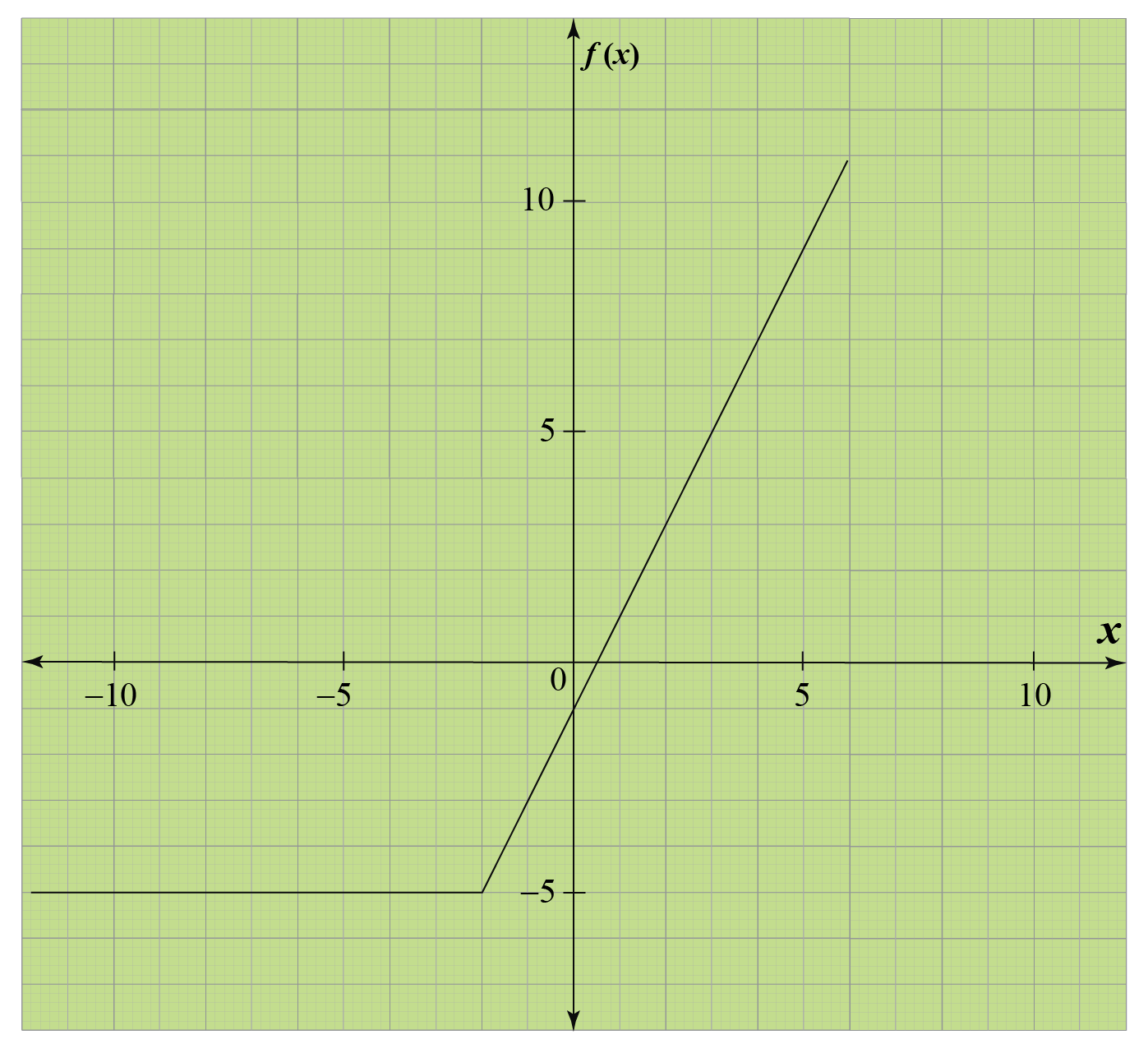 Graph of double absolute value function