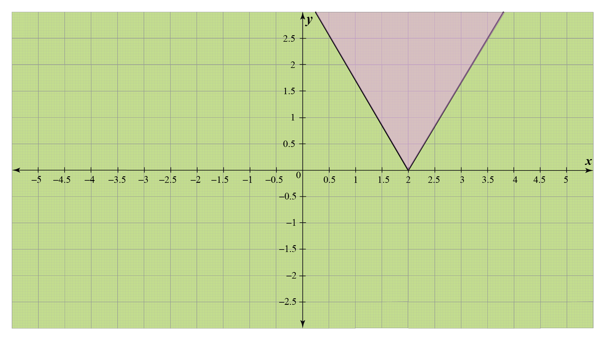 Graph of absolute value inequality
