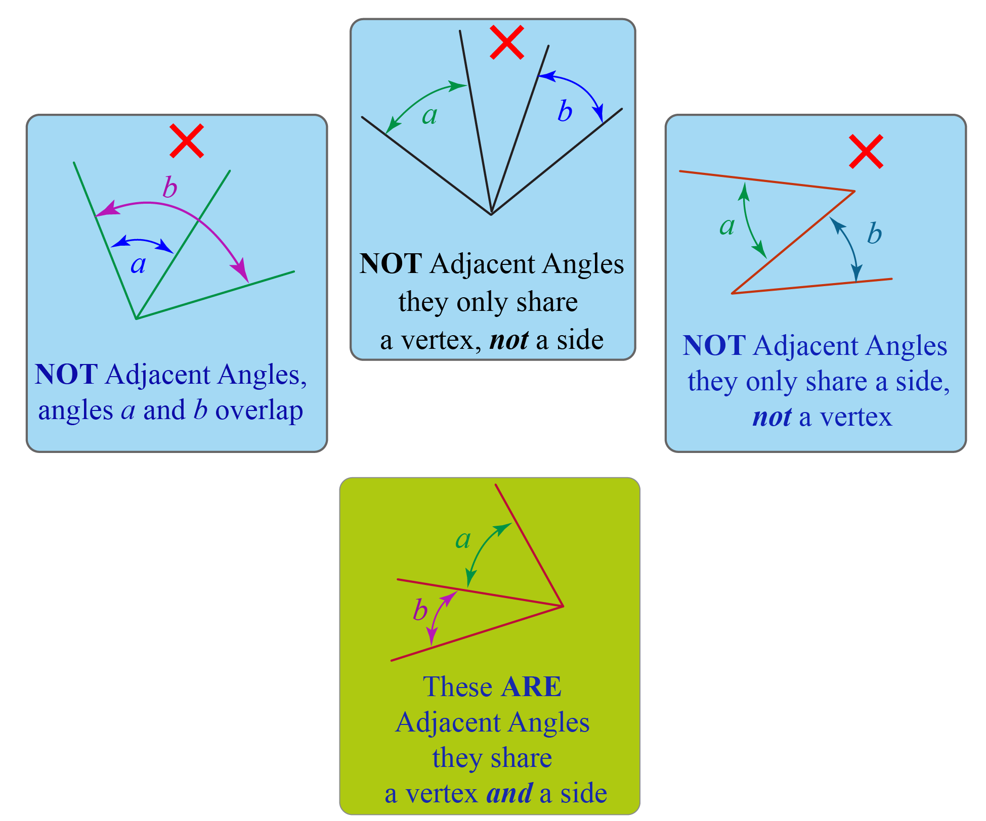 Properties of adjacent angles