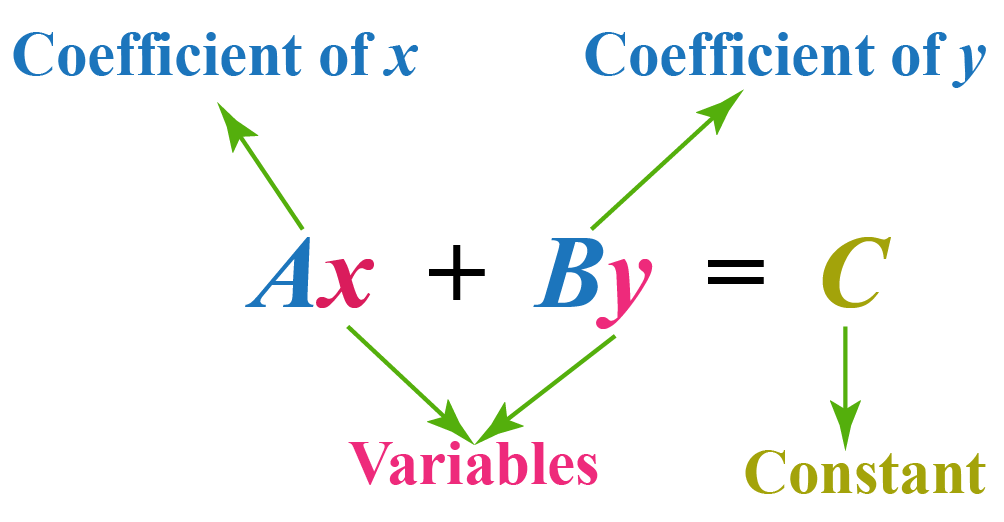 The standard form of a linear equation is Ax+By=C.
