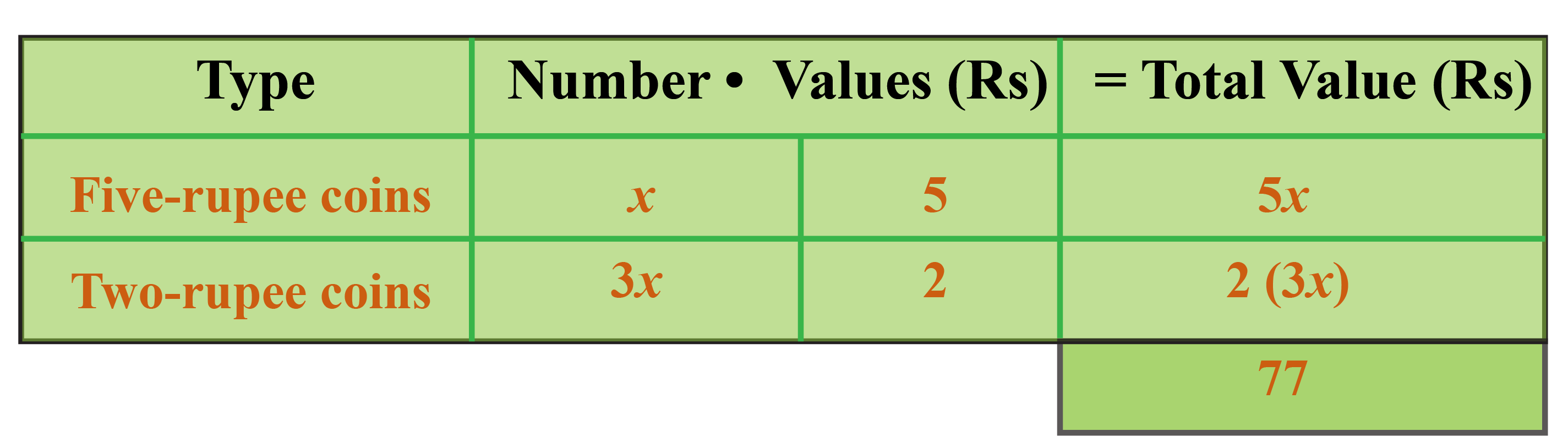 Example to understand linear Equations using denominations of money