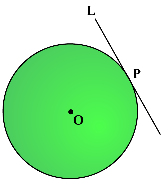 tangent to the circle touches at one point