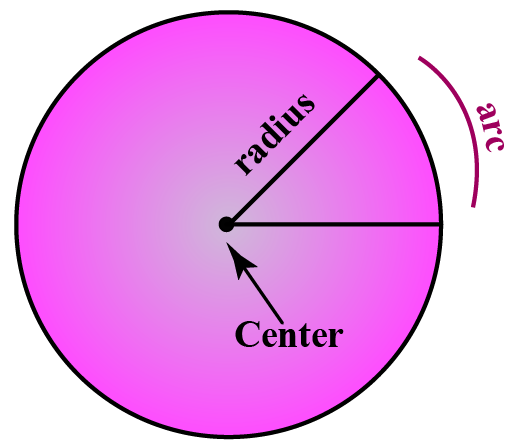 An arc of a circle is any part of the circumference.