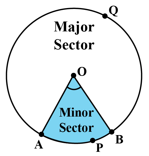 Sector in a circle