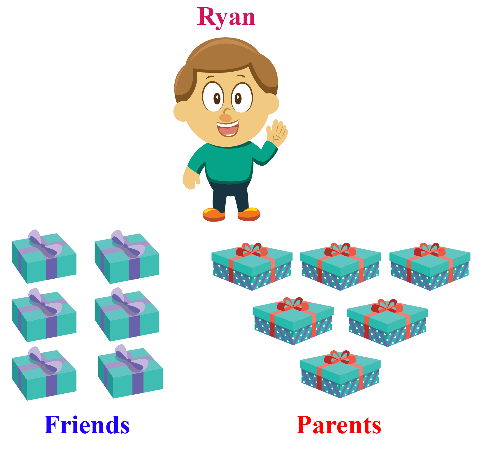 It is Smith's birthday party. Three of his friends are bringing 2 gifts each for him, while both of his parents are bringing 3 gifts each for him.