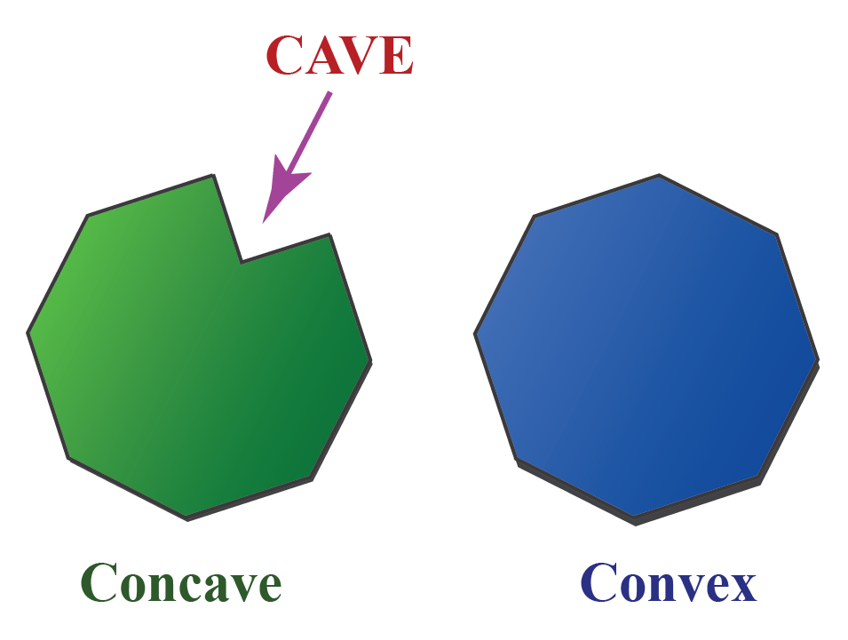 Two shapes show the difference between concave and convex shapes. The concave shape has an inward dent or cave.