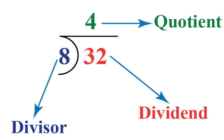 There are 3 ways of writing division problem - 32 is the dividend, 8 is the divisor, and 4 is the quotient.