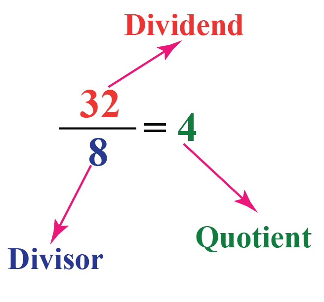 There are 3 ways of writing a division problem - 32 is the dividend, 8 is the divisor, and 4 is the quotient.