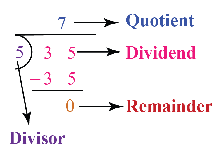 Divisor Formula: 35 divided by 5 gives 7 as quotient and 0 as remainder