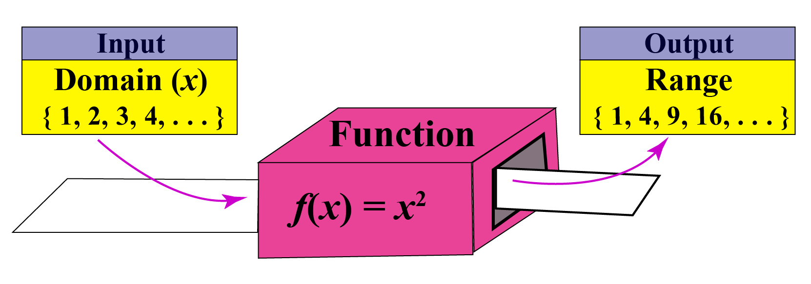 definition of domain, function, and range