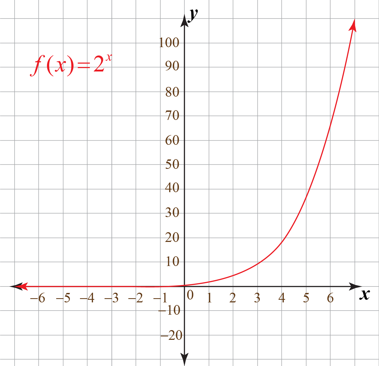 Domain and Range of Exponential Functions - Graph