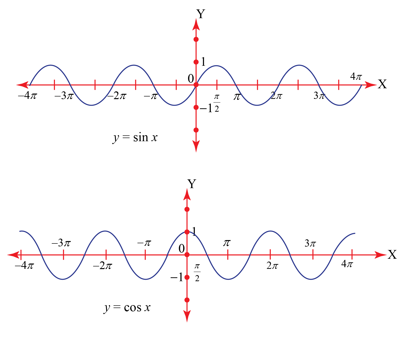 sine and cosine functions: Domain and Range of Trigonometric Functions