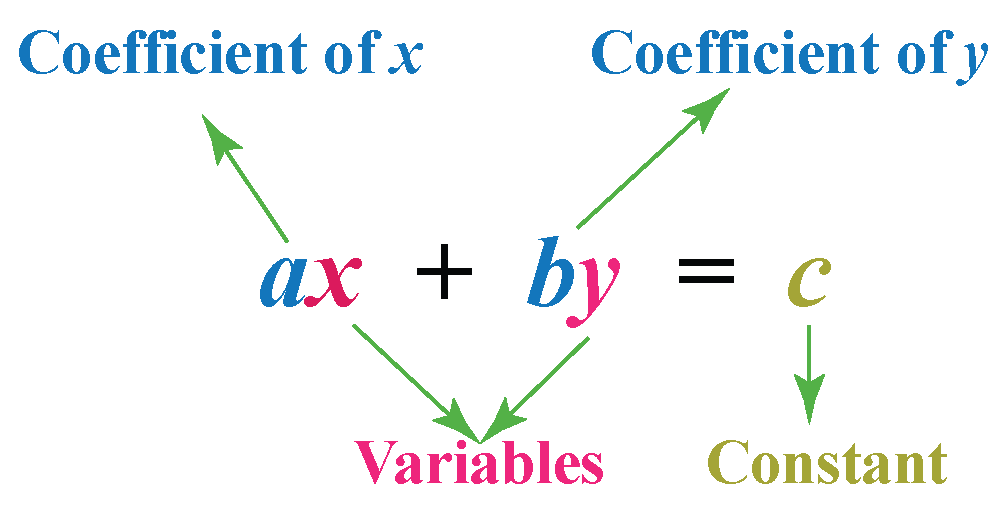 The standard form of a equation of straight line is Ax+By=C.