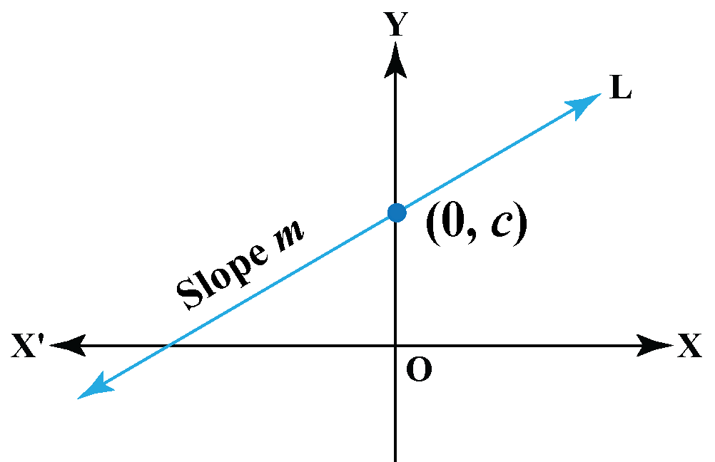 Slope-intercept Form illustration