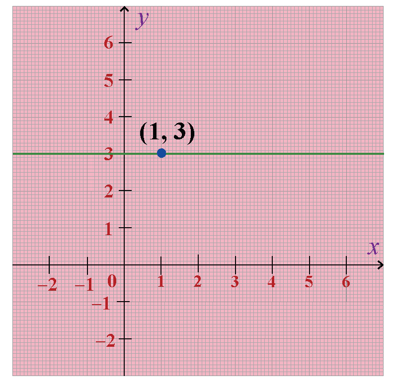 Find the equation of the line parallel to x axis and passing through (1,3)