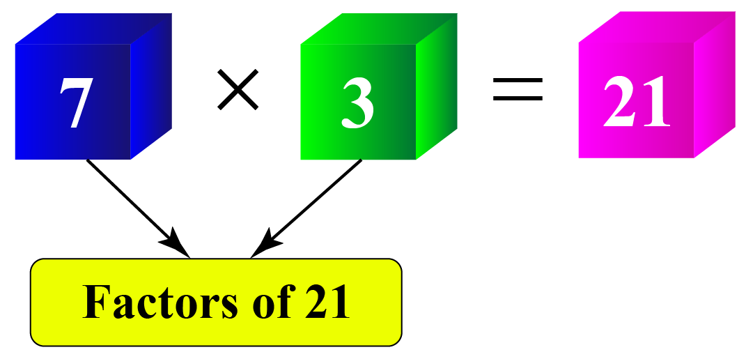 7 and 3 are factors of 21.