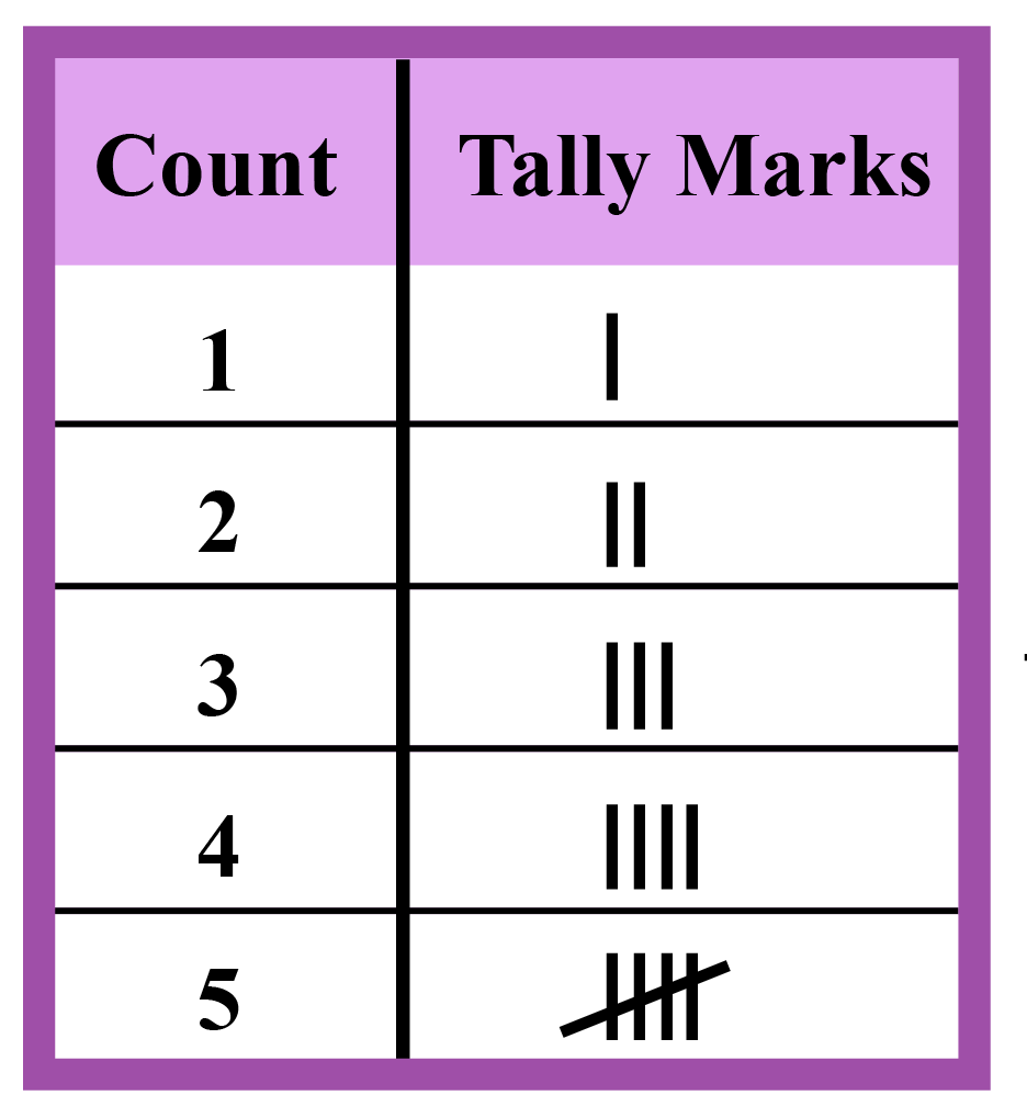 How to make a Frequency Distribution Table