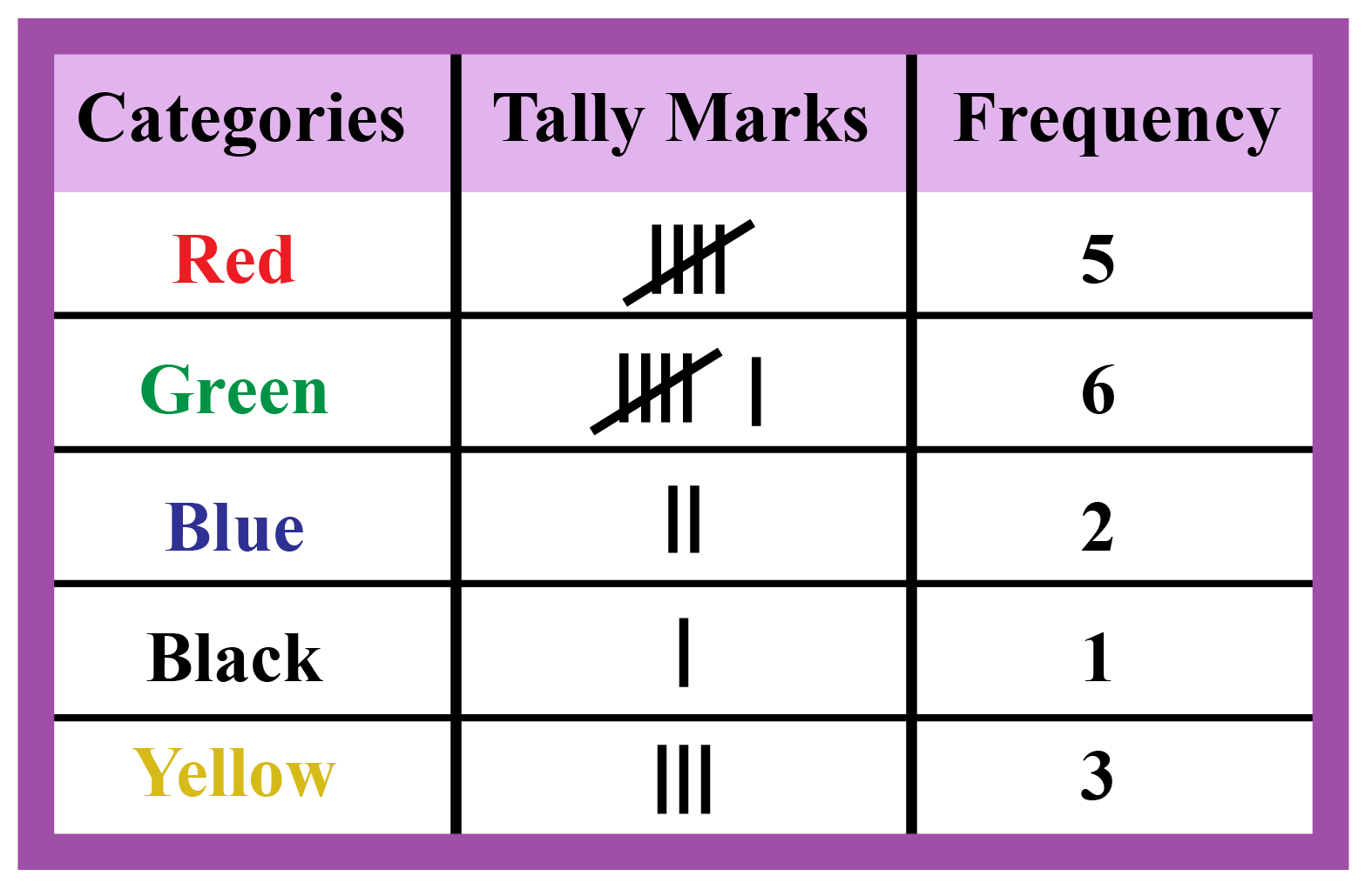 Frequency Distribution Table of the different coloured beads.