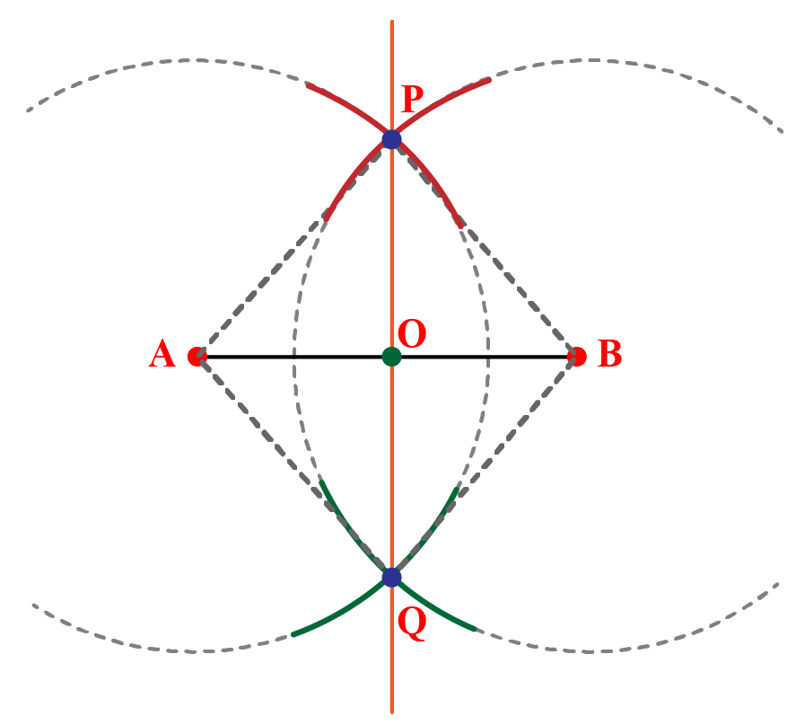 POQ is the perpendicular bisector of AB.