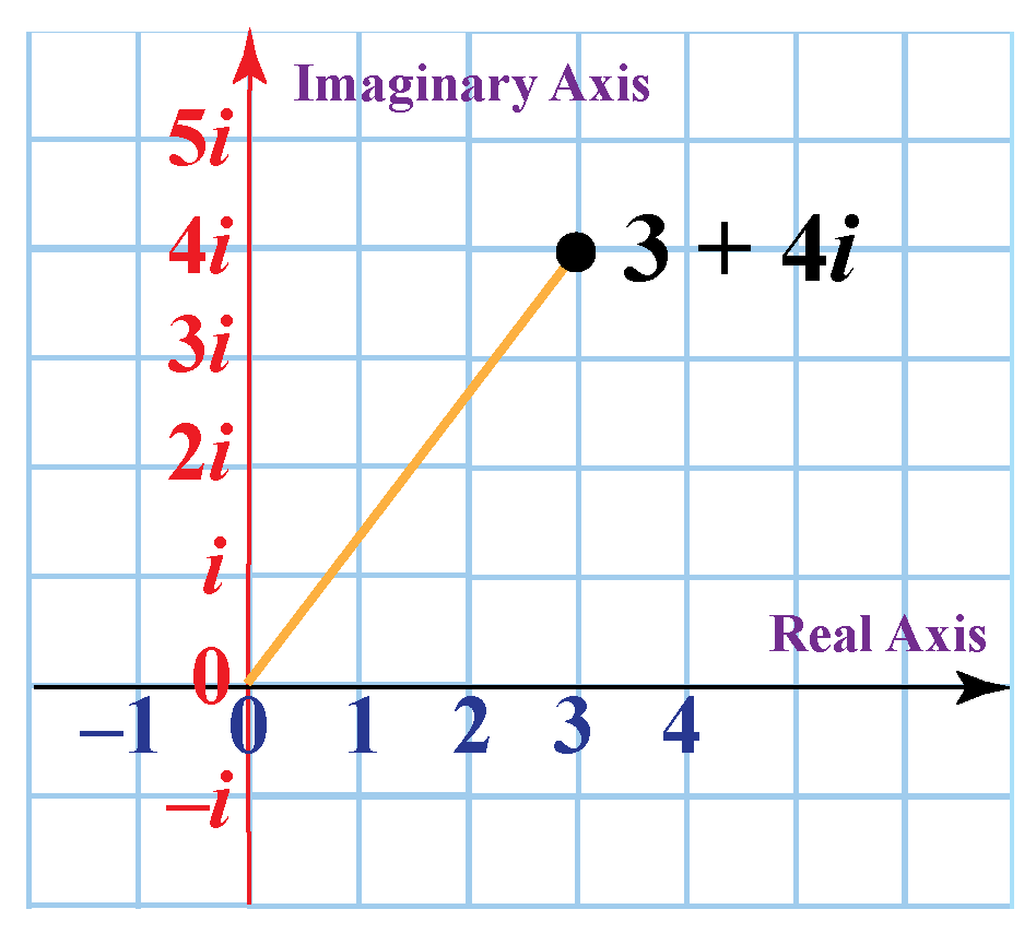 Plotting complex numbers on a complex plane