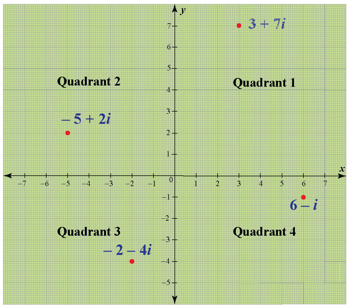 Graphing complex numbers on a complex plane