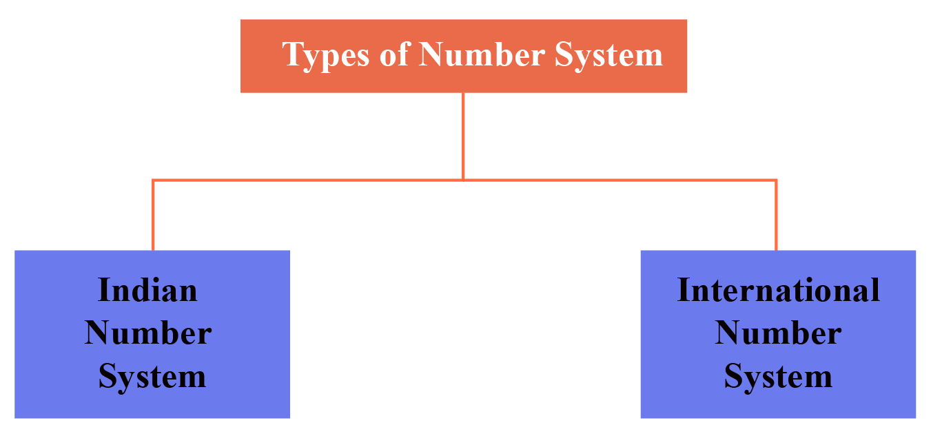 The two types of numeral systems are Indian numeral system and International numeral system.
