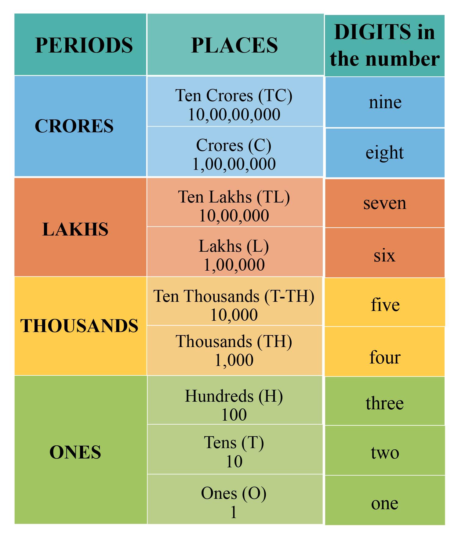 Explaining Indian Numeral System