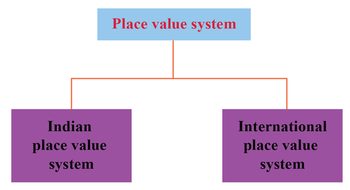 There are two types of place value charts: Indian Place Value Chart and International Place Value Chart.