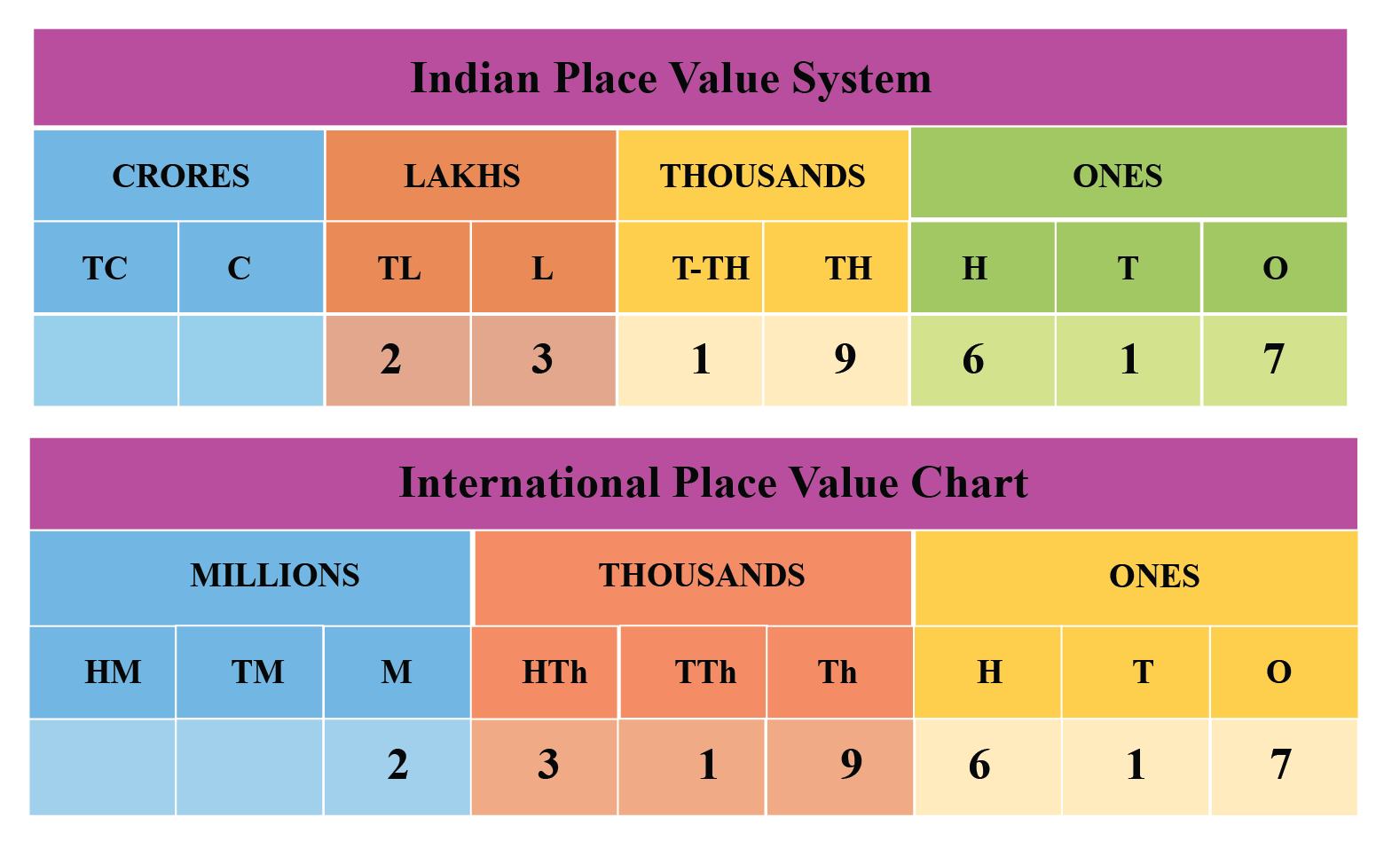 Indian place value chart example: The number 2319617 is arranged in the Indian Place Value Chart and International Place Value Chart.