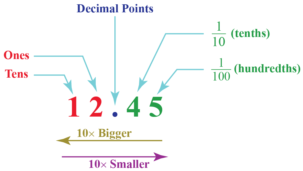 Place Value for decimal numbers