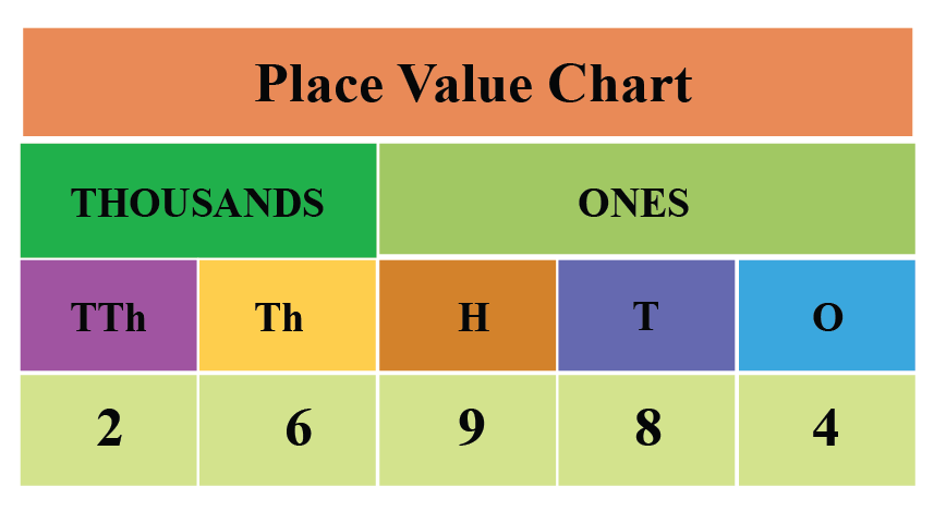 Indian Place Value Chart is grouped into four periods: Ones, Thousands, Lakhs and Crores. The number 26984 is represented in this chart.
