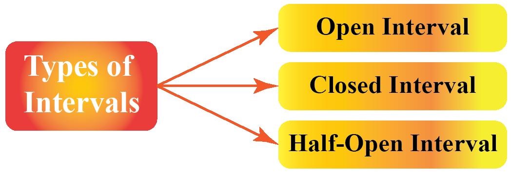threetypes of intervals
